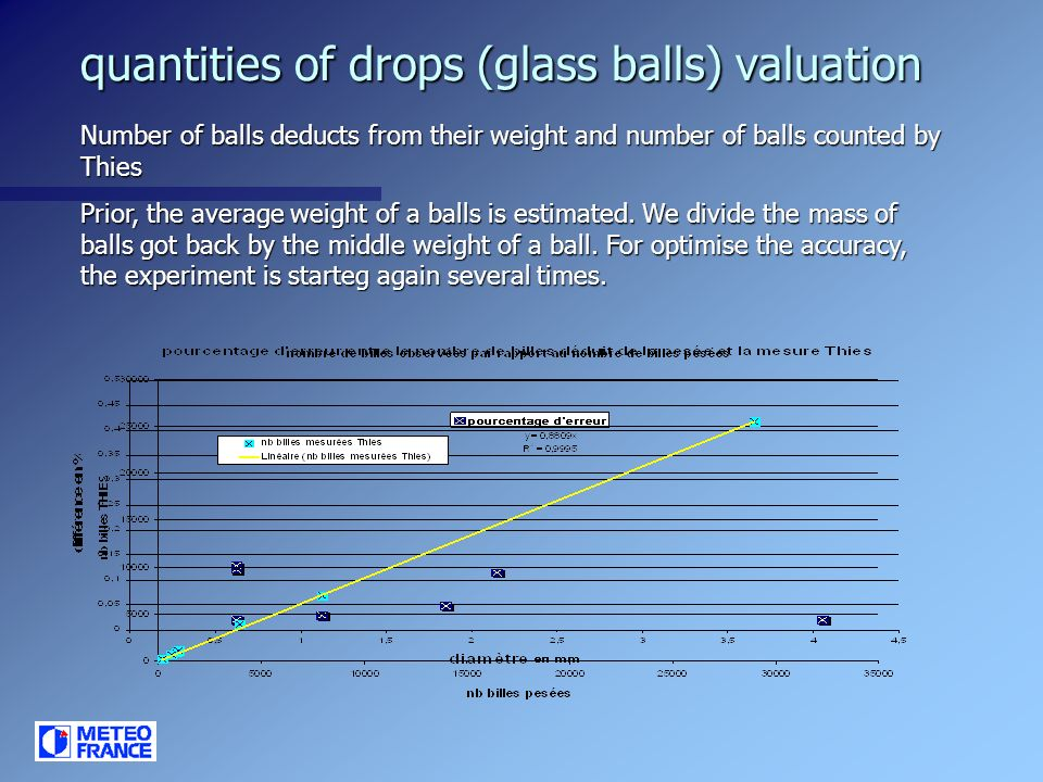 quantities of drops (glass balls) valuation Number of balls deducts from their weight and number of balls counted by Thies Prior, the average weight of a balls is estimated.