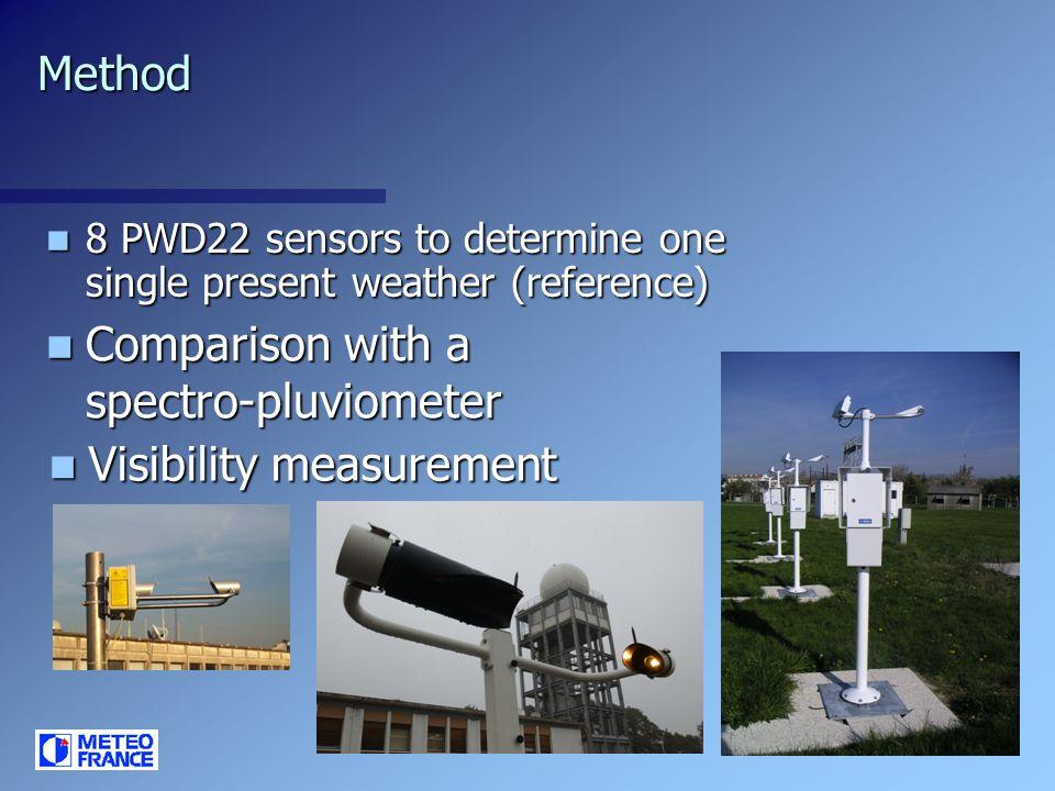 Method 8 PWD22 sensors to determine one single present weather (reference) 8 PWD22 sensors to determine one single present weather (reference) Comparison with a spectro-pluviometer Comparison with a spectro-pluviometer Visibility measurement Visibility measurement