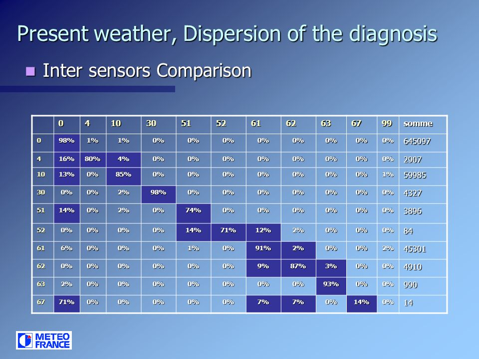 Present weather, Dispersion of the diagnosis Inter sensors Comparison Inter sensors Comparison 04103051526162636799somme 098%1%1%0%0%0%0%0%0%0%0%64509