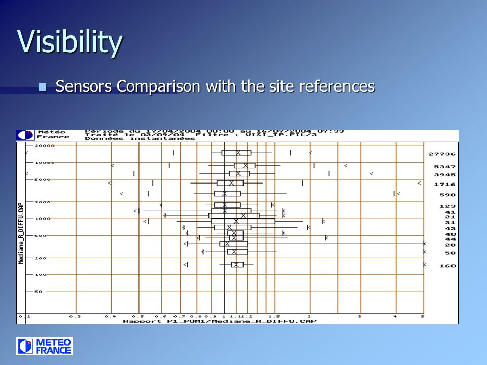 Visibility dispersion (average over 8 sensors) Dispersion of a PWD22 with regard to 7 identical sensors (median) Dispersion of a PWD22 with regard to 7 identical sensors (median) Visibility of PWD Z11309 sensor with regard to the 7 others identical PWD22 Coefficient position of the median (all measurements) Coefficient position of the median to obtain 50 % of the measures in agreement Coefficient position of the median to obtain 90 % of the measures in agreement Lower than 1000 m between 0,95and 1,1 (not enough case) between 0,95 and 1,2 between 0,8 and 1,25 between 1000 and 5000 m between 0,9 and 1,2 between 0,8 et 1,2 between 0,7 et 1,3 higher to 5000 m between 1 and 1,15 between 0,95 and 1,15 between 0,8 and 1,25 The dispersion of a PWD22 with regard to the reference sensors of the site gives similar results.