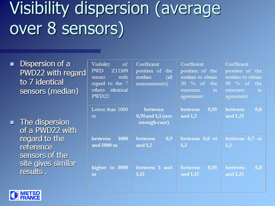 Visibility dispersion (average over 8 sensors) Dispersion of a PWD22 with regard to 7 identical sensors (median) Dispersion of a PWD22 with regard to