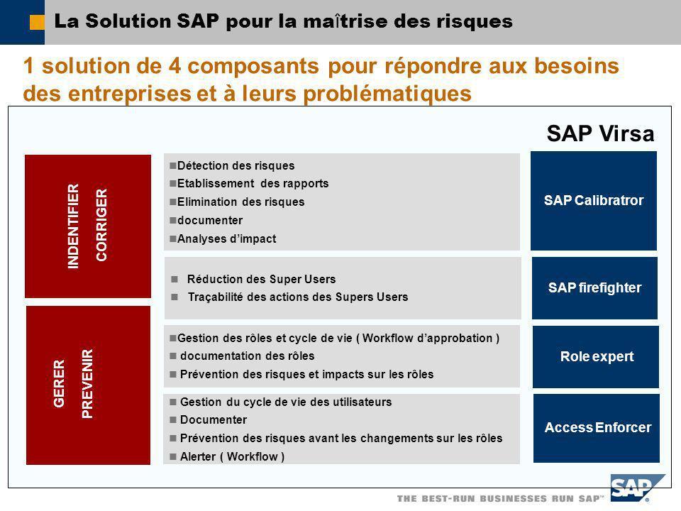 La Solution SAP pour la ma î trise des risques Détection des risques Etablissement des rapports Elimination des risques documenter Analyses dimpact SA