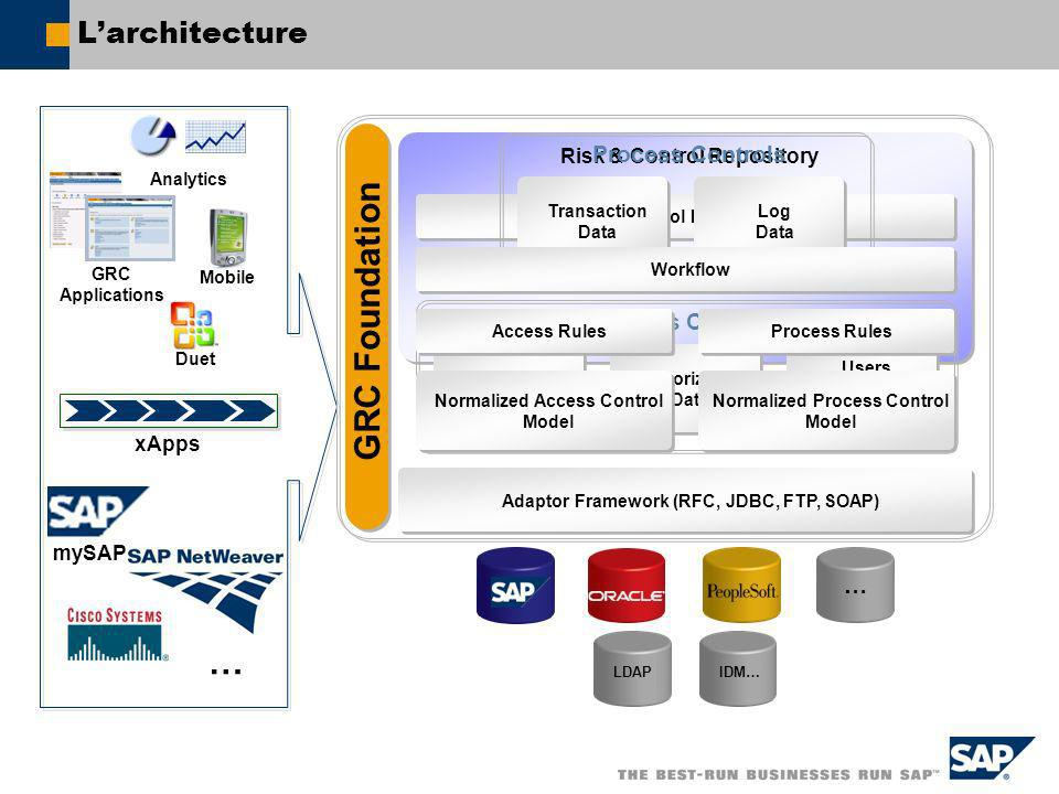 mySAP … Risk & Control Repository Risk & Control Documentation Larchitecture Adaptor Framework (RFC, JDBC, FTP, SOAP) Authorization Model Authorizatio