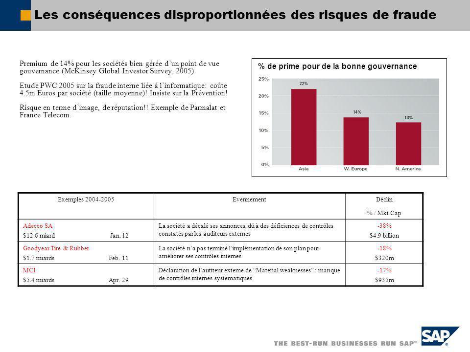 Les conséquences disproportionnées des risques de fraude Premium de 14% pour les sociétés bien gérée dun point de vue gouvernance (McKinsey Global Inv
