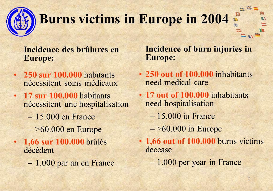 2 Burns victims in Europe in 2004 Incidence des brûlures en Europe: 250 sur 100.000 habitants nécessitent soins médicaux 17 sur 100.000 habitants nécessitent une hospitalisation –15.000 en France –>60.000 en Europe 1,66 sur 100.000 brûlés décèdent –1.000 par an en France Incidence of burn injuries in Europe: 250 out of 100.000 inhabitants need medical care 17 out of 100.000 inhabitants need hospitalisation –15.000 in France –>60.000 in Europe 1,66 out of 100.000 burns victims decease –1.000 per year in France