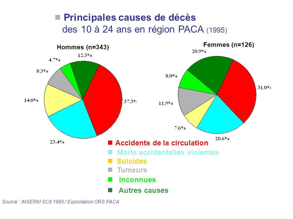 Principales causes de décès des 10 à 24 ans en région PACA (1995) Source : INSERM SC8 1995 / Exploitation ORS PACA Accidents de la circulation Morts a