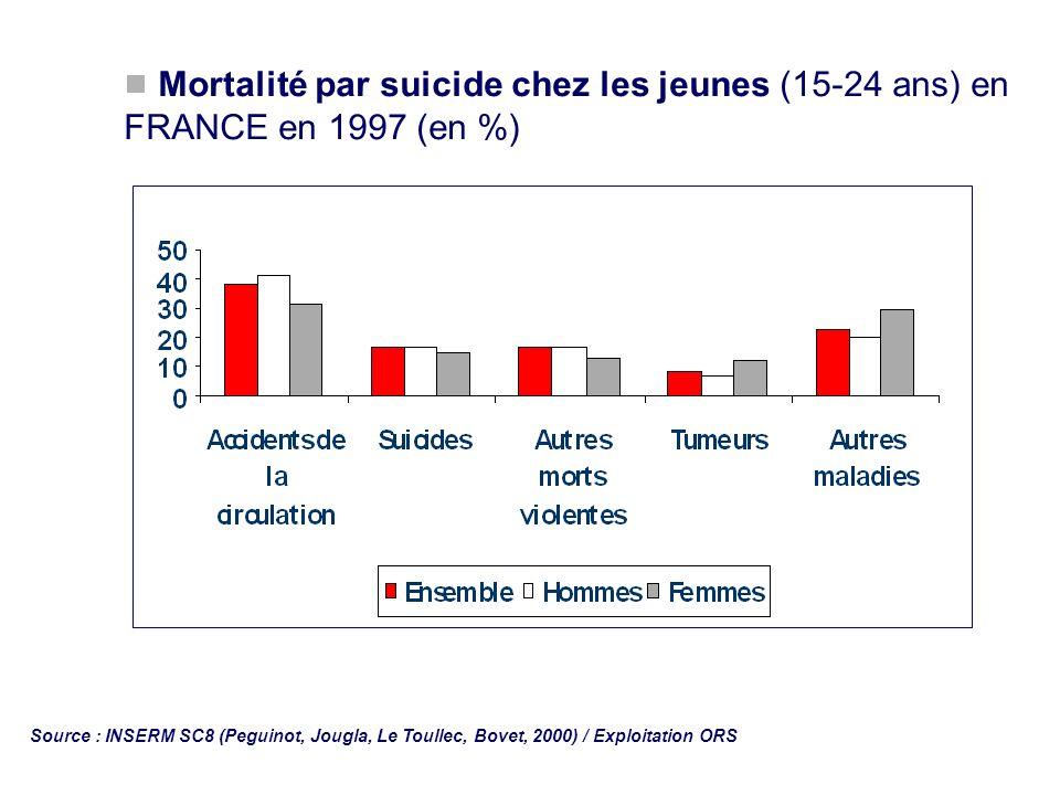 Mortalité par suicide chez les jeunes (15-24 ans) en FRANCE en 1997 (en %) Source : INSERM SC8 (Peguinot, Jougla, Le Toullec, Bovet, 2000) / Exploitat