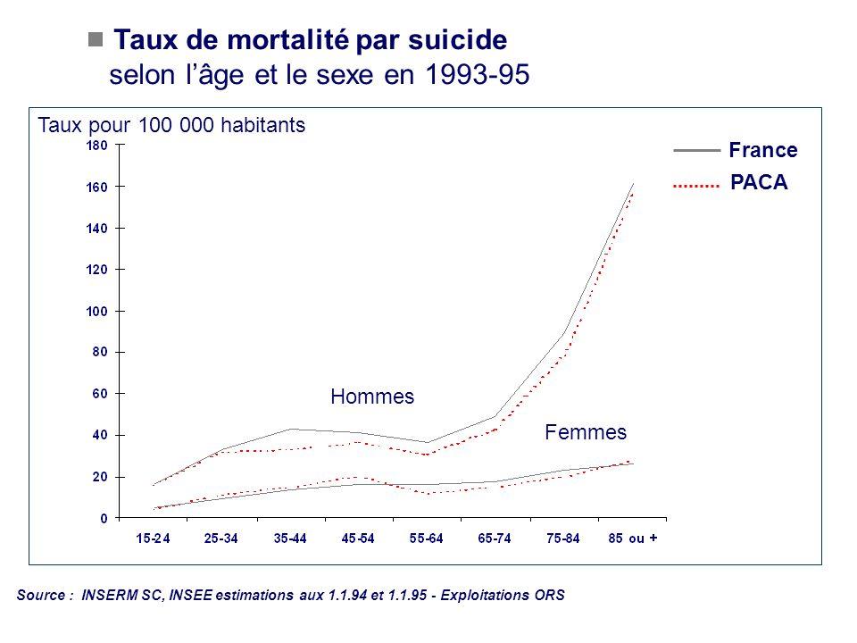 Taux de mortalité par suicide selon lâge et le sexe en 1993-95 Source : INSERM SC, INSEE estimations aux 1.1.94 et 1.1.95 - Exploitations ORS Taux pou