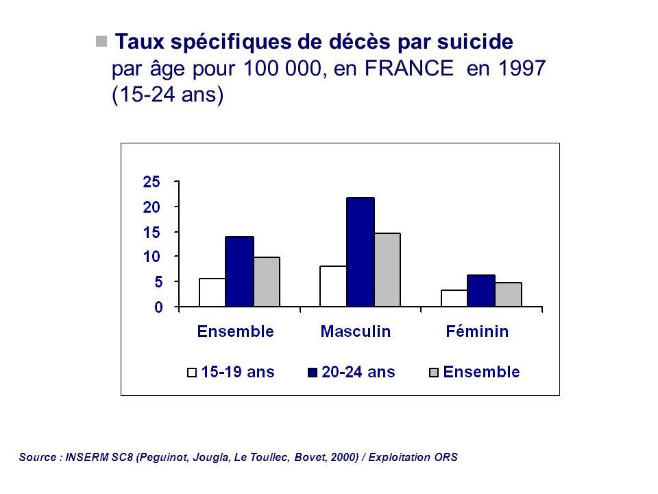 Taux spécifiques de décès par suicide par âge pour 100 000, en FRANCE en 1997 (15-24 ans) Source : INSERM SC8 (Peguinot, Jougla, Le Toullec, Bovet, 20