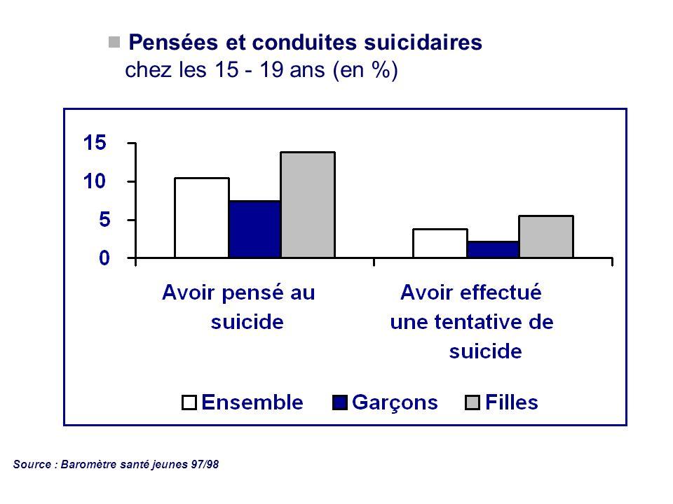 Pensées et conduites suicidaires chez les 15 - 19 ans (en %) Source : Baromètre santé jeunes 97/98