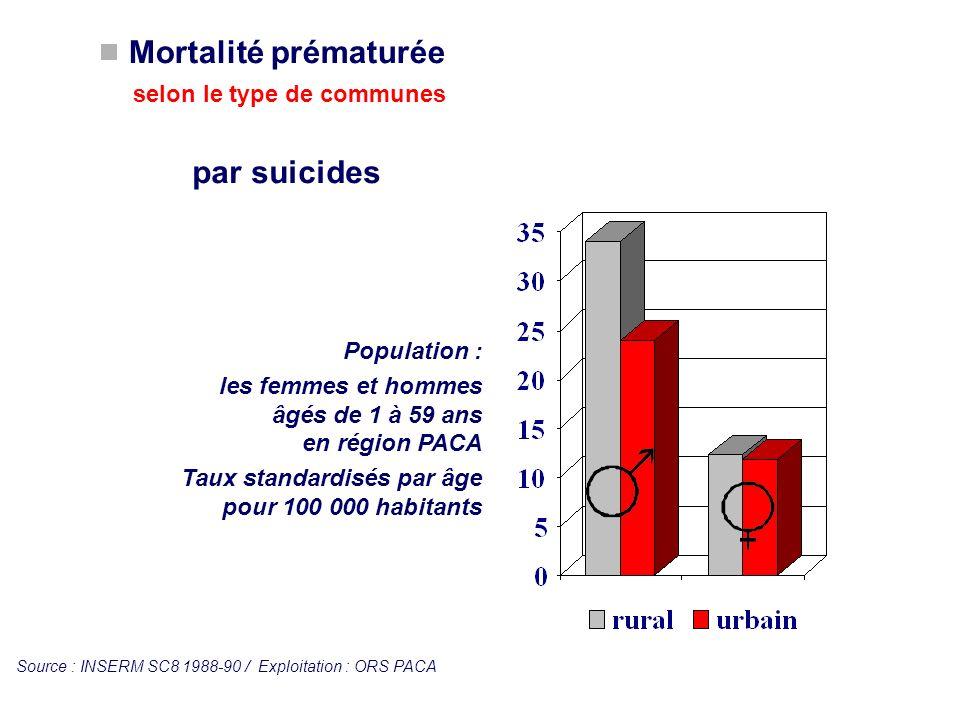 Population : les femmes et hommes âgés de 1 à 59 ans en région PACA Taux standardisés par âge pour 100 000 habitants Mortalité prématurée selon le typ