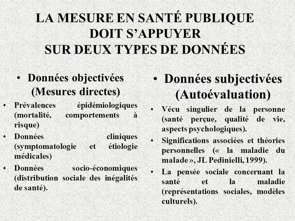 LA MESURE EN SANTÉ PUBLIQUE DOIT SAPPUYER SUR DEUX TYPES DE DONNÉES Données objectivées (Mesures directes) Prévalences épidémiologiques (mortalité, co