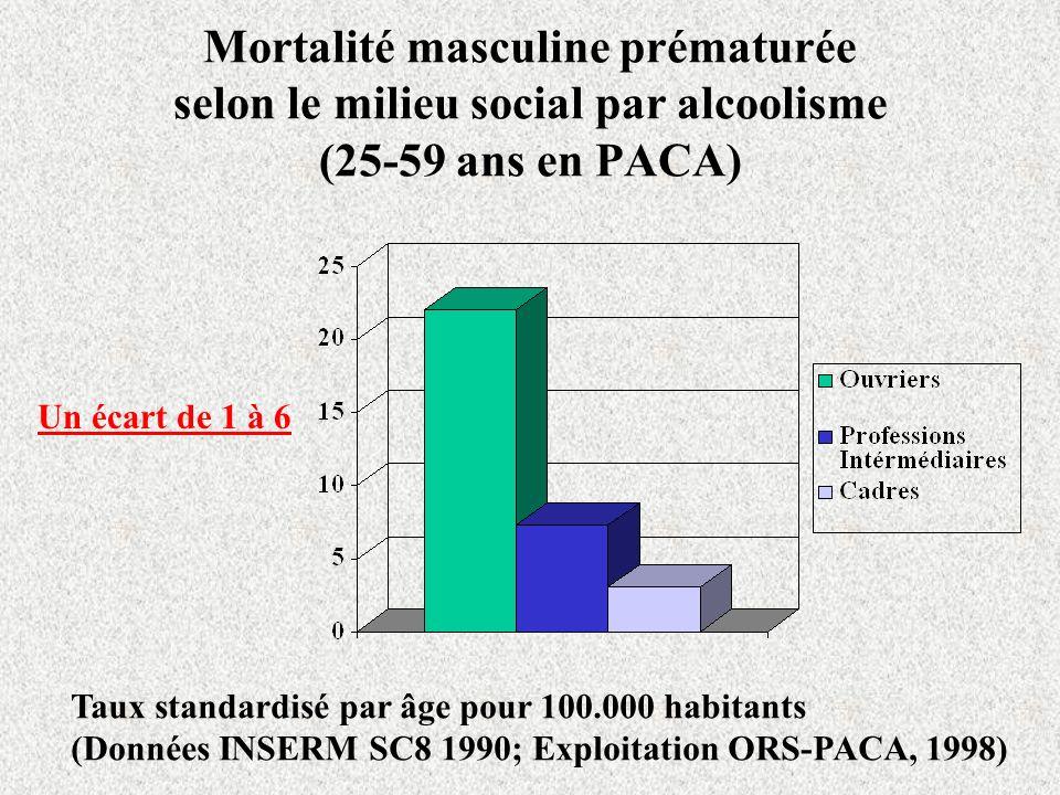 Mortalité masculine prématurée selon le milieu social par alcoolisme (25-59 ans en PACA) Un écart de 1 à 6 Taux standardisé par âge pour 100.000 habit