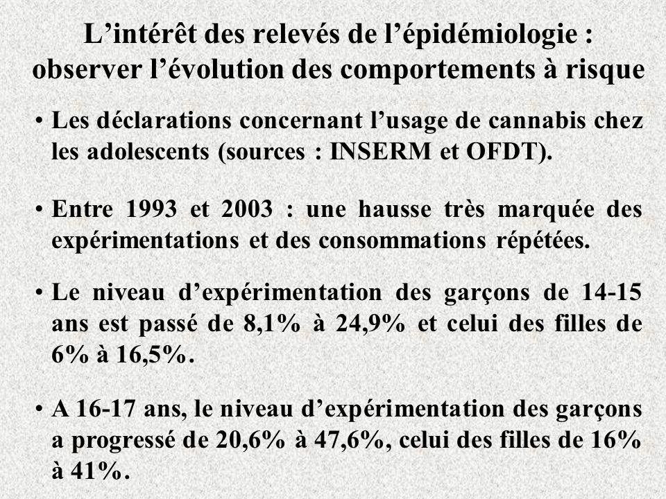Lintérêt des relevés de lépidémiologie : observer lévolution des comportements à risque Les déclarations concernant lusage de cannabis chez les adoles