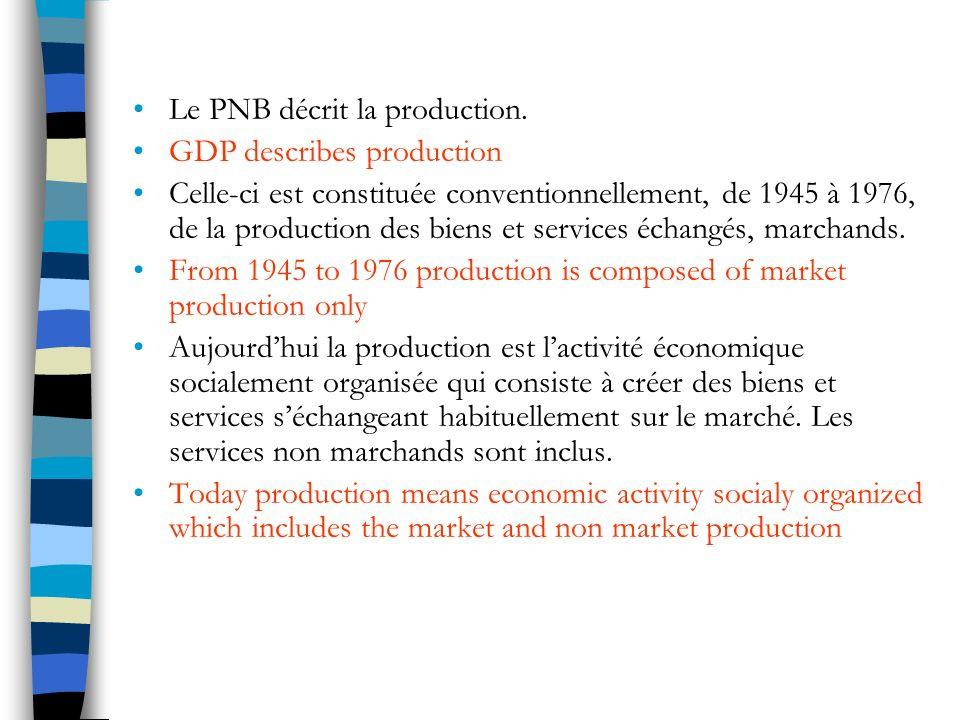 Le PNB décrit la production.