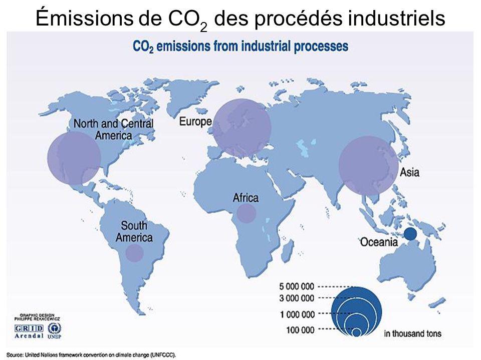 Émissions de CO 2 des procédés industriels