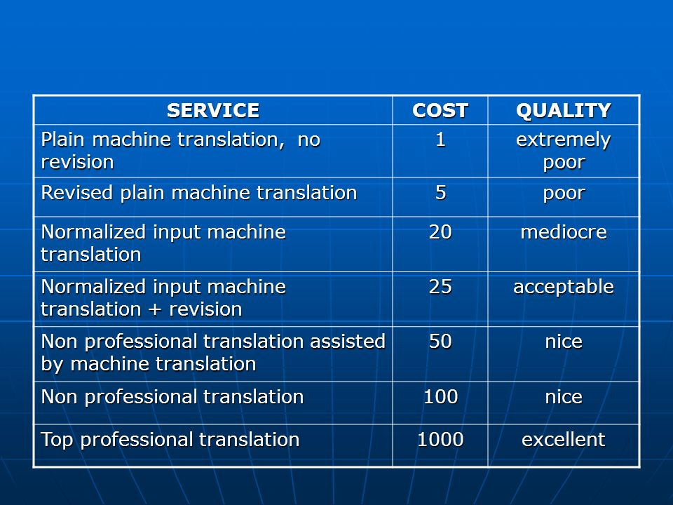 SERVICECOSTQUALITY Plain machine translation, no revision 1 extremely poor Revised plain machine translation 5poor Normalized input machine translation 20mediocre Normalized input machine translation + revision 25acceptable Non professional translation assisted by machine translation 50nice Non professional translation 100nice Top professional translation 1000excellent