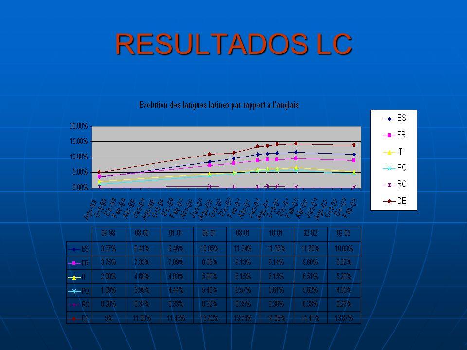 RESULTADOS LC