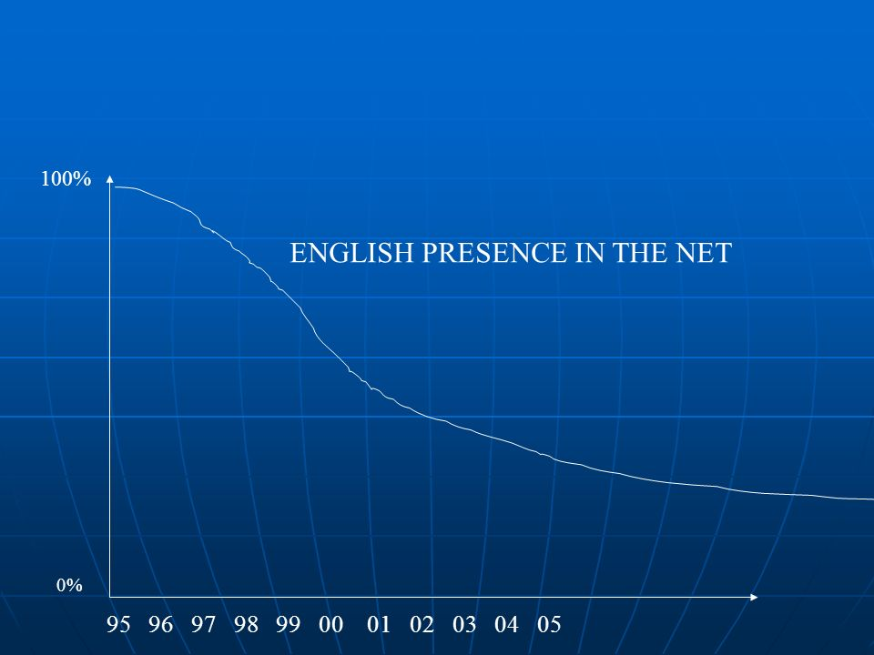 0% 100% 95 96 97 98 99 00 01 02 03 04 05 ENGLISH PRESENCE IN THE NET