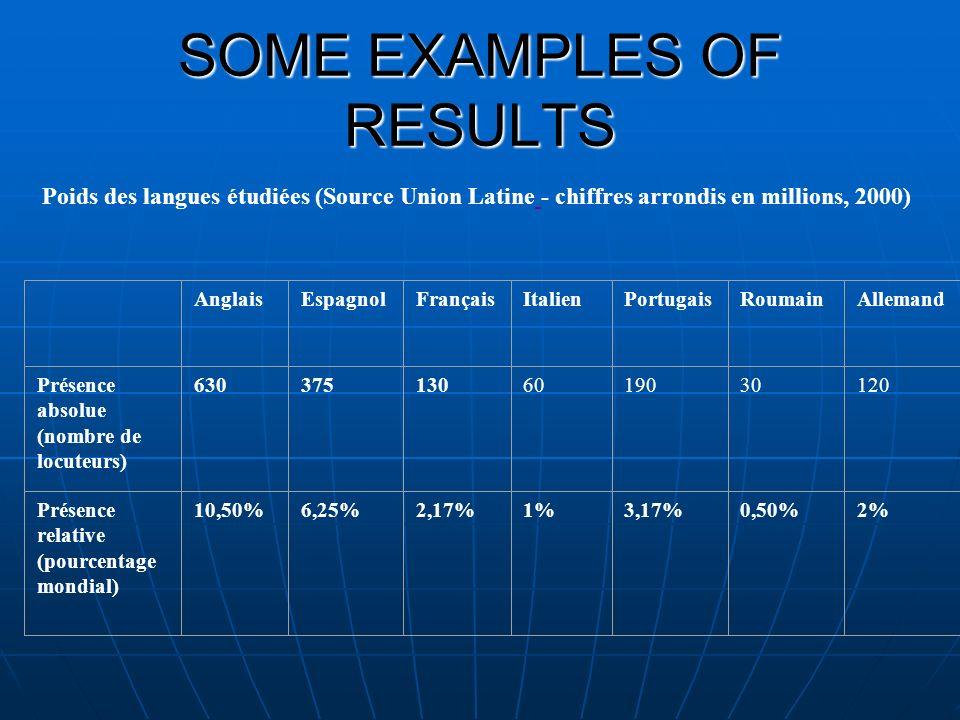 SOME EXAMPLES OF RESULTS Poids des langues étudiées (Source Union Latine - chiffres arrondis en millions, 2000) AnglaisEspagnolFrançaisItalienPortugaisRoumainAllemand Présence absolue (nombre de locuteurs) 6303751306019030120 Présence relative (pourcentage mondial) 10,50% 6,25% 2,17% 1% 3,17% 0,50% 2% [1][1] Voir expliations à http://www.unilat.org/dtil/lenguainternet/es/lengua/lenguas_anexo.htm#Anexo%203.http://www.unilat.org/dtil/lenguainternet/es/lengua/lenguas_anexo.htm#Anexo%203