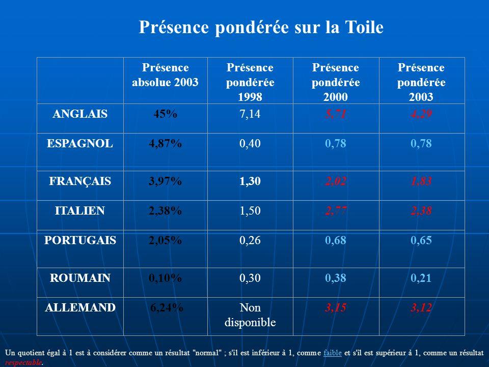 Présence pondérée sur la Toile Présence absolue 2003 Présence pondérée 1998 Présence pondérée 2000 Présence pondérée 2003 ANGLAIS45%7,145,714,29 ESPAGNOL4,87%0,400,78 FRANÇAIS3,97%1,302,021,83 ITALIEN2,38%1,502,772,38 PORTUGAIS2,05%0,260,680,65 ROUMAIN0,10%0,300,380,21 ALLEMAND 6,24%Non disponible 3,153,12 Un quotient égal à 1 est à considérer comme un résultat normal ; s il est inférieur à 1, comme faible et s il est supérieur à 1, comme un résultat respectable.