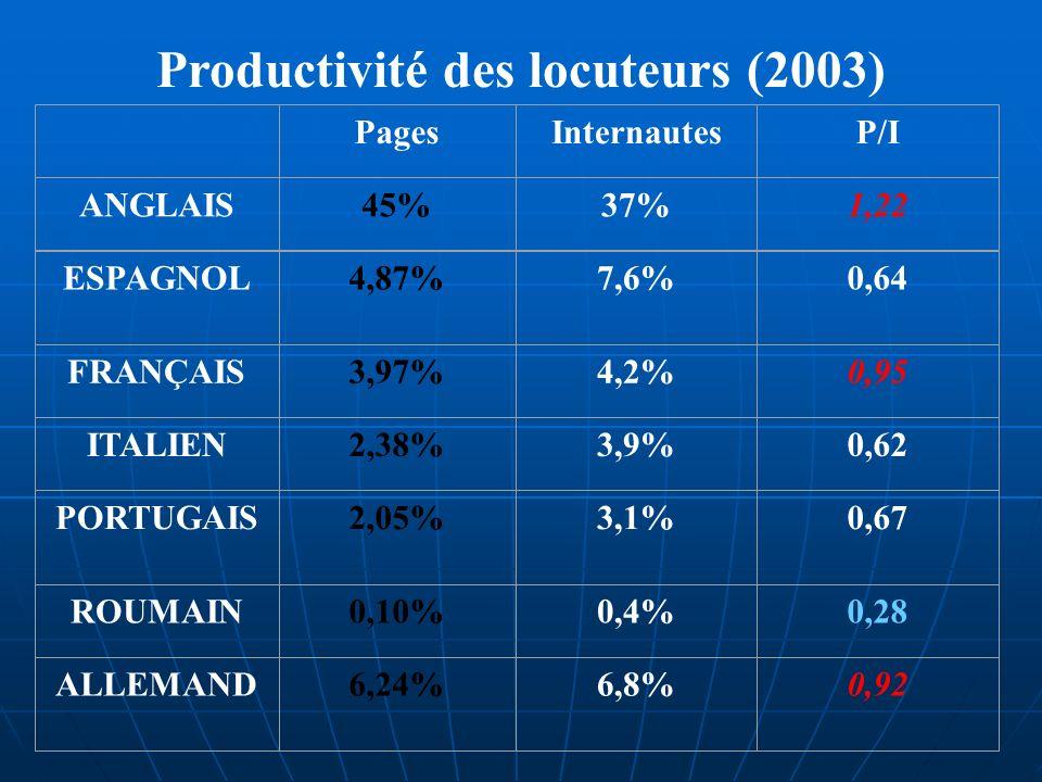 Productivité des locuteurs (2003) PagesInternautesP/I ANGLAIS45%37%1,22 ESPAGNOL4,87%7,6%0,64 FRANÇAIS3,97%4,2%0,95 ITALIEN2,38%3,9%0,62 PORTUGAIS2,05%3,1%0,67 ROUMAIN0,10%0,4%0,28 ALLEMAND6,24%6,8%0,92