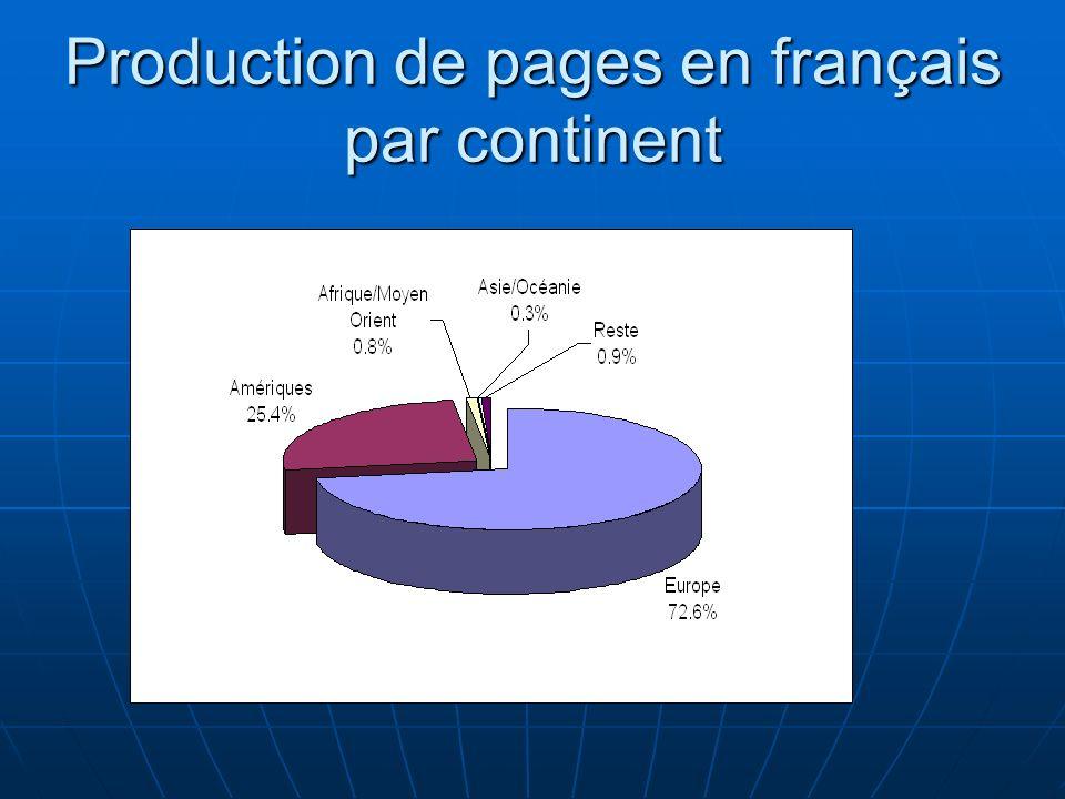 Production de pages en français par continent