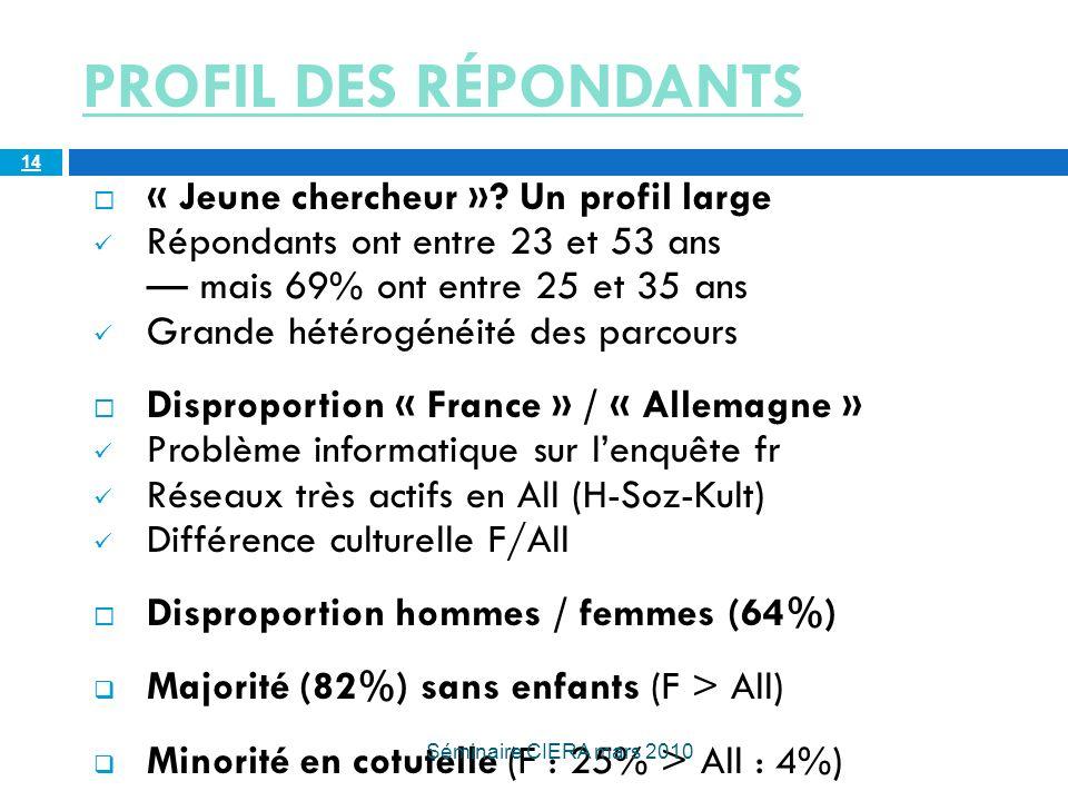PROFIL DES RÉPONDANTS « Jeune chercheur ».