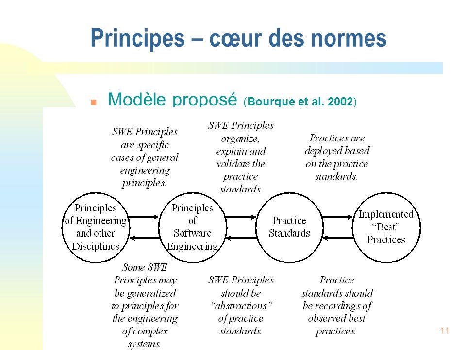 CUSEC 2003 - Normand Séguin11 Principes – cœur des normes n Modèle proposé (Bourque et al. 2002)