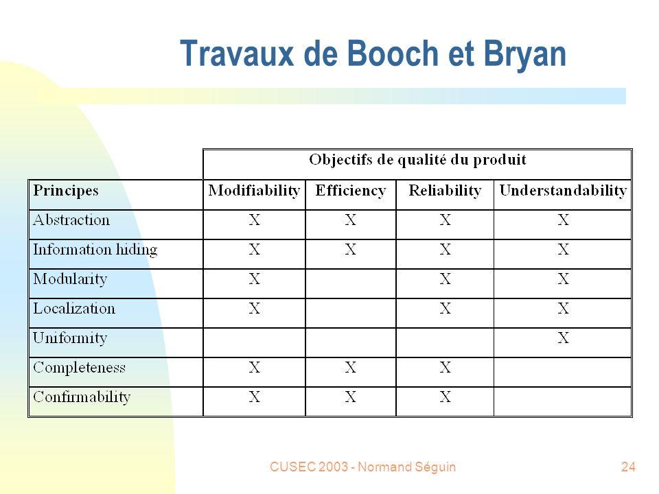 CUSEC 2003 - Normand Séguin24 Travaux de Booch et Bryan