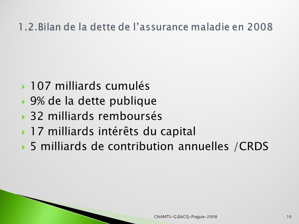 107 milliards cumulés 9% de la dette publique 32 milliards remboursés 17 milliards intérêts du capital 5 milliards de contribution annuelles /CRDS 10C