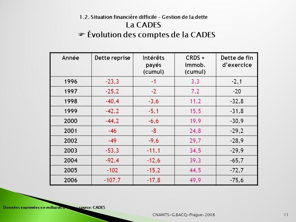 11 AnnéeDette repriseIntérêts payés (cumul) CRDS + immob. (cumul) Dette de fin dexercice 1996-23,33,3-2,1 1997-25,2-27,2-20 1998-40,4-3,611,2-32,8 199