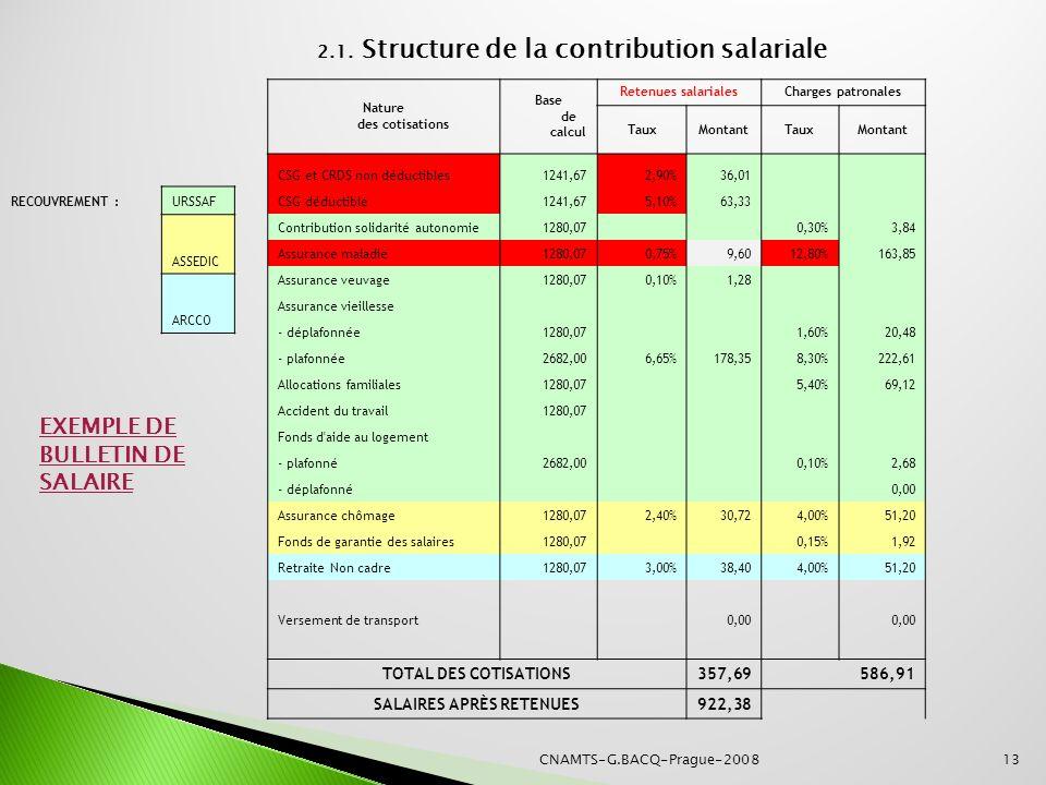CNAMTS-G.BACQ-Prague-200813 Nature des cotisations Base de calcul Retenues salarialesCharges patronales TauxMontantTauxMontant CSG et CRDS non déducti