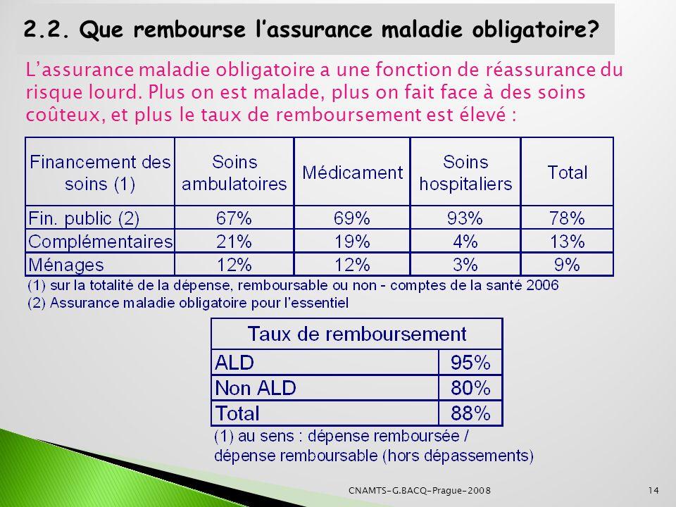 2.2. Que rembourse lassurance maladie obligatoire? Lassurance maladie obligatoire a une fonction de réassurance du risque lourd. Plus on est malade, p