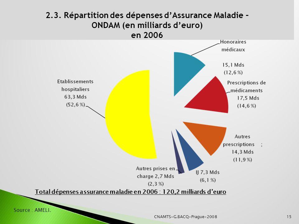 2.3. Répartition des dépenses dAssurance Maladie – ONDAM (en milliards deuro) en 2006 Total dépenses assurance maladie en 2006 : 120,2 milliards deuro
