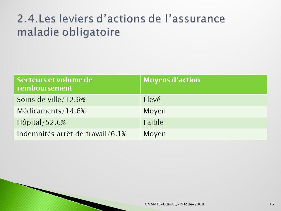 Secteurs et volume de remboursement Moyens daction Soins de ville/12.6%Élevé Médicaments/14.6%Moyen Hôpital/52.6%Faible Indemnités arrêt de travail/6.