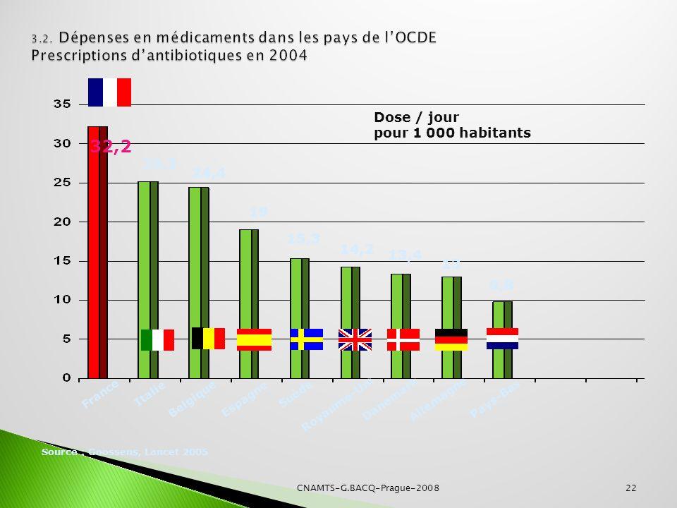 22 Source : Goossens, Lancet 2005 Allemagne Belgique Espagne France Danemark Suède 24,4 13,4 19 25,2 32,2 15,3 14,2 13 9,8 Pays-Bas Italie Dose / jour