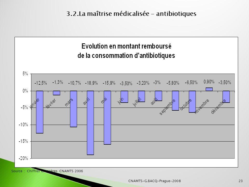 CNAMTS-G.BACQ-Prague-200823 Source : Chiffres et repères CNAMTS 2006 3.2.La maîtrise médicalisée - antibiotiques
