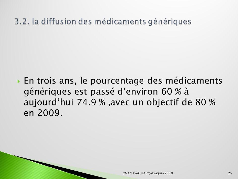 En trois ans, le pourcentage des médicaments génériques est passé denviron 60 % à aujourdhui 74.9 %,avec un objectif de 80 % en 2009. 25CNAMTS-G.BACQ-