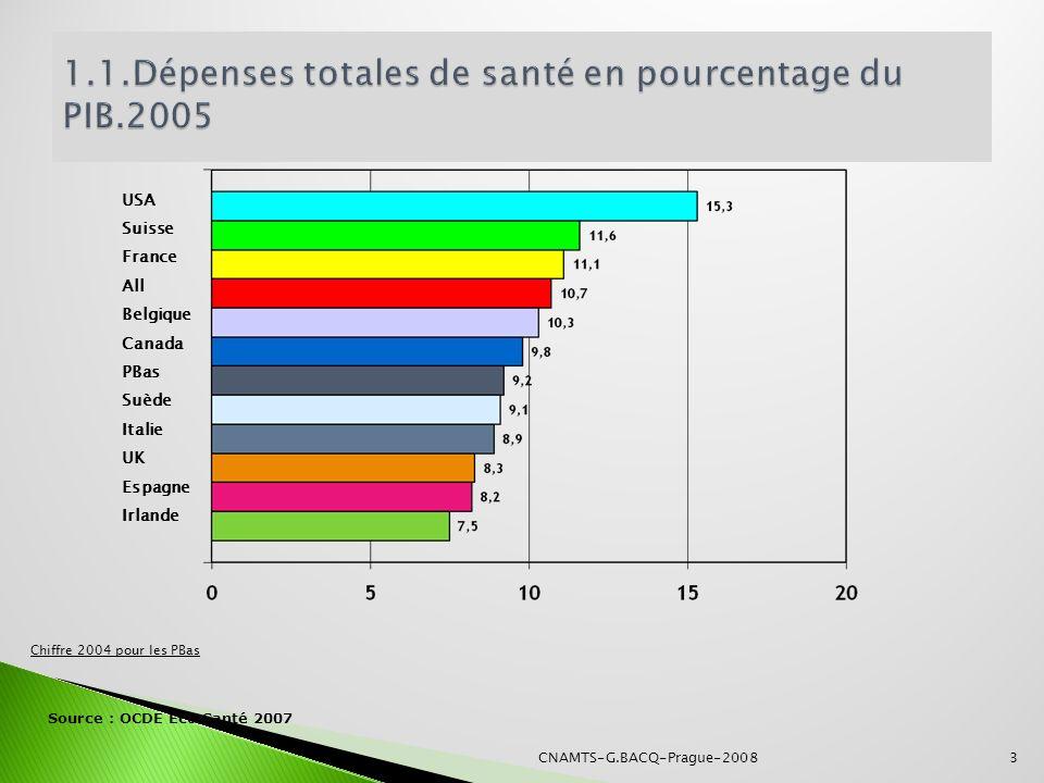 3 USA Suisse France All Belgique Canada PBas Suède Italie UK Espagne Irlande Source : OCDE Eco Santé 2007 Chiffre 2004 pour les PBas CNAMTS-G.BACQ-Pra