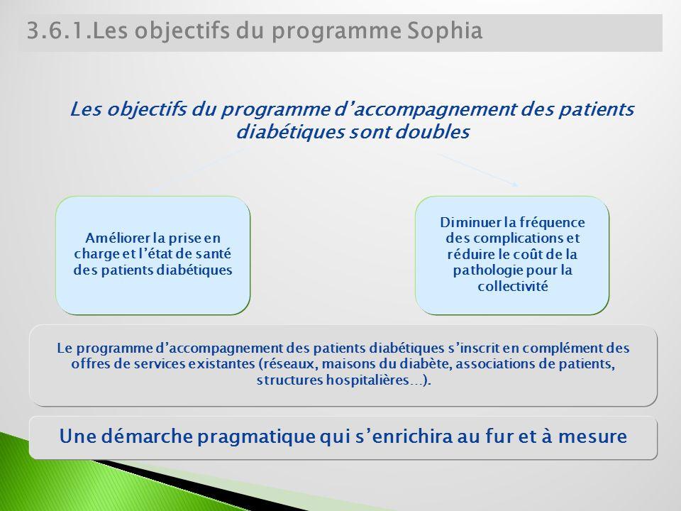 3.6.1.Les objectifs du programme Sophia Diminuer la fréquence des complications et réduire le coût de la pathologie pour la collectivité Améliorer la