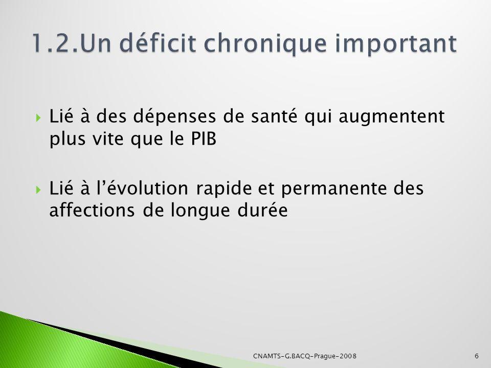 Source : Ministère des affaires sociales 1.2.
