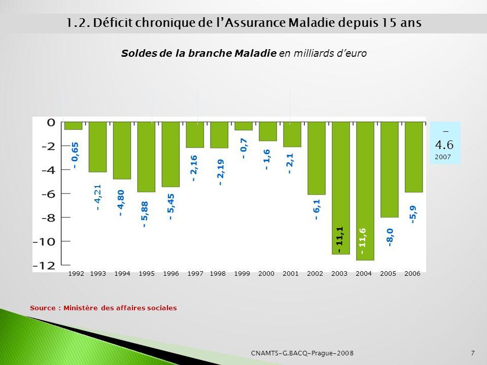 Source : Ministère des affaires sociales 1.2. Déficit chronique de lAssurance Maladie depuis 15 ans Soldes de la branche Maladie en milliards deuro -