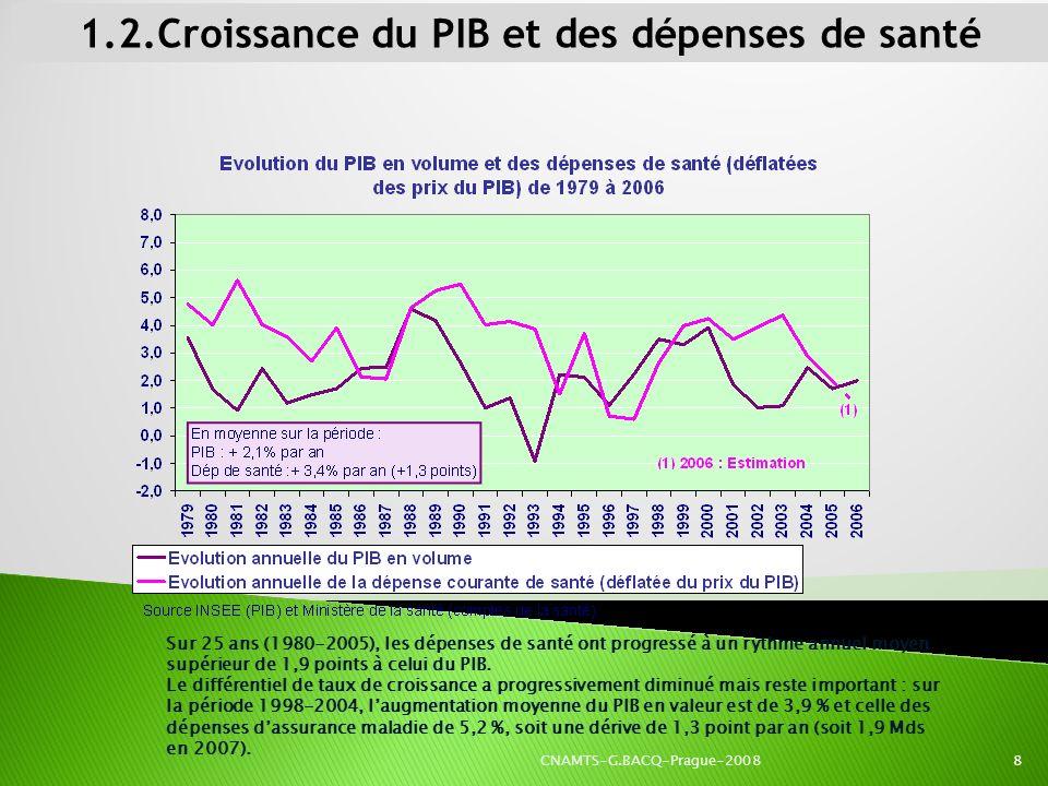1.2.Croissance du PIB et des dépenses de santé Sur 25 ans (1980-2005), les dépenses de santé ont progressé à un rythme annuel moyen supérieur de 1,9 p