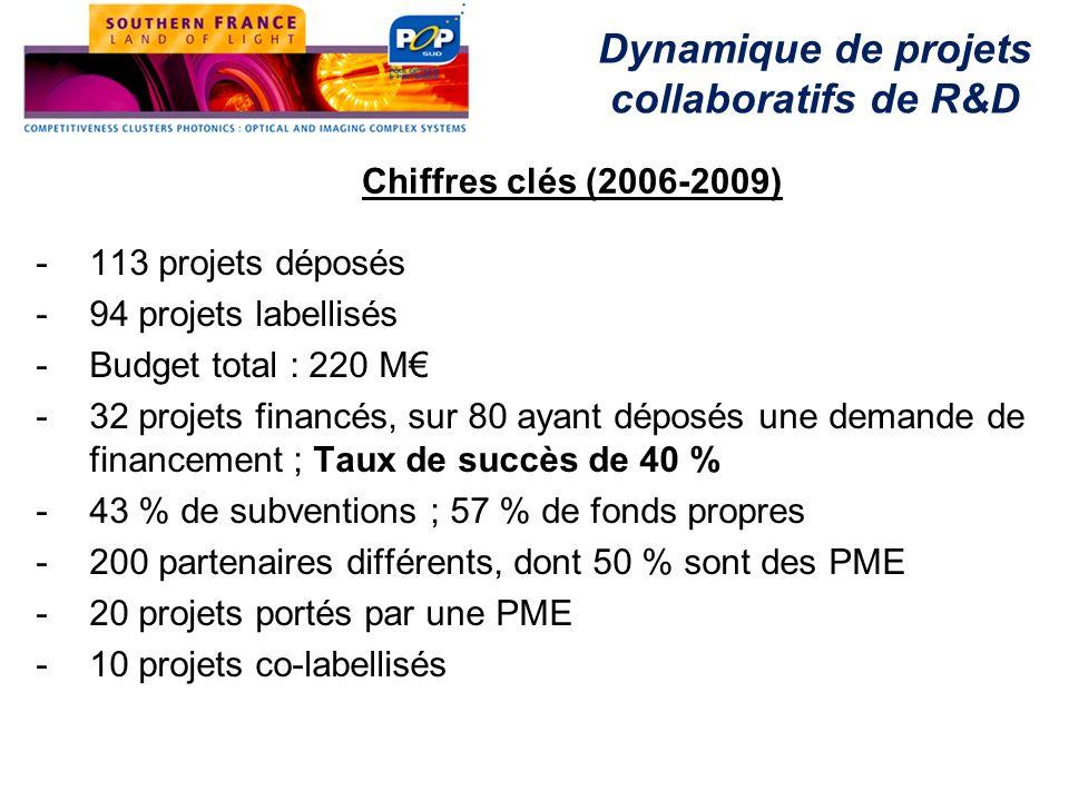 -113 projets déposés -94 projets labellisés -Budget total : 220 M -32 projets financés, sur 80 ayant déposés une demande de financement ; Taux de succ