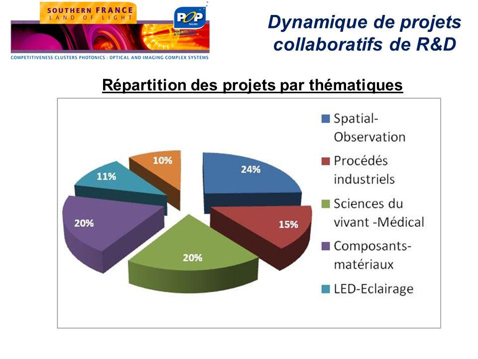 Répartition des projets par thématiques Dynamique de projets collaboratifs de R&D