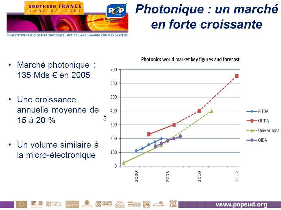 Marché photonique : 135 Mds en 2005 Une croissance annuelle moyenne de 15 à 20 % Un volume similaire à la micro-électronique Photonique : un marché en