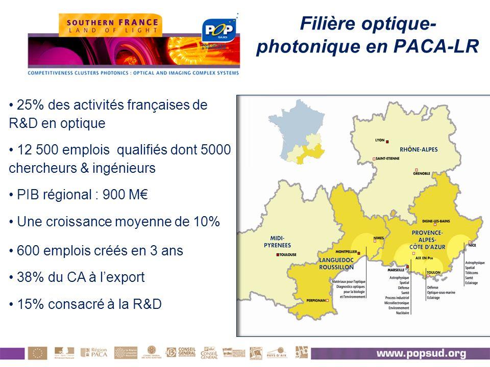 25% des activités françaises de R&D en optique 12 500 emplois qualifiés dont 5000 chercheurs & ingénieurs PIB régional : 900 M Une croissance moyenne