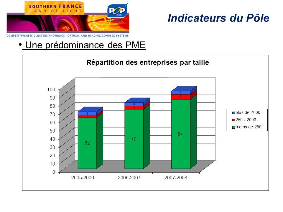 Une prédominance des PME Indicateurs du Pôle