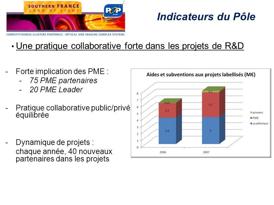 Une pratique collaborative forte dans les projets de R&D Indicateurs du Pôle -Forte implication des PME : -75 PME partenaires -20 PME Leader -Pratique
